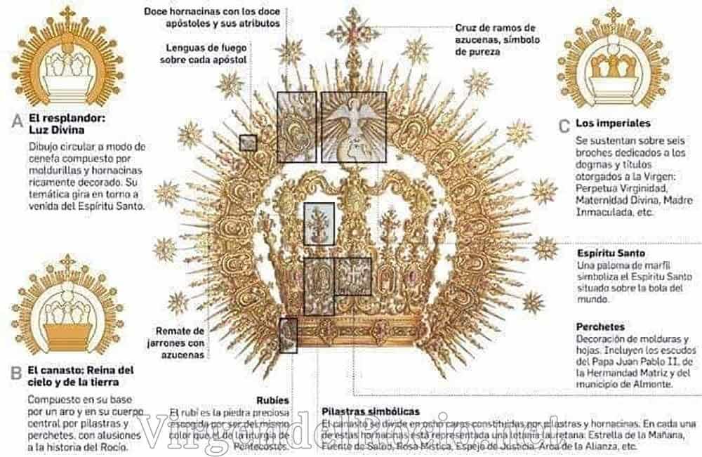 Partes corona Virgen del Rocío